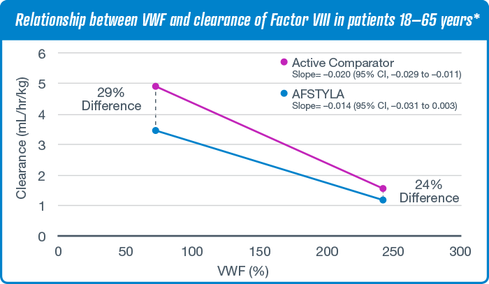 Relationship between VWF and clearance of Factor VIII in patients 18-65 years* chart